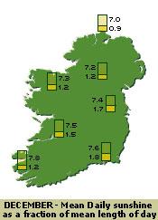 Sunshine in Ireland